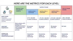 CDPHE metrics