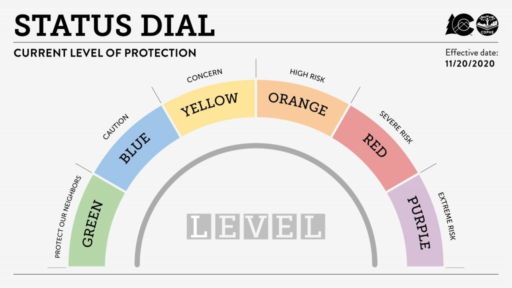 COVID-19 dial