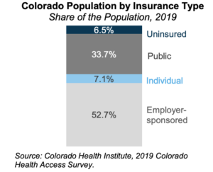 population by insurance type