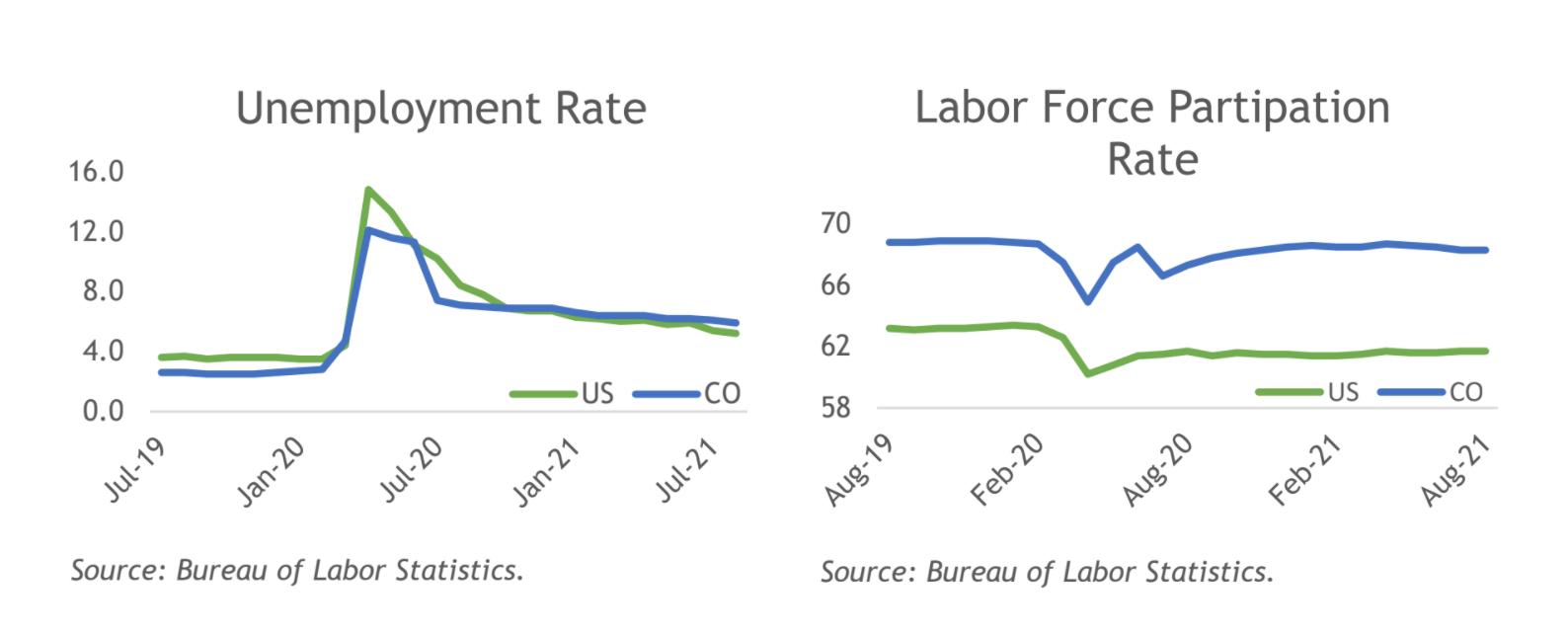Chart showing unemployment rates