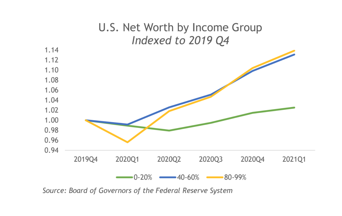 net worth by income group