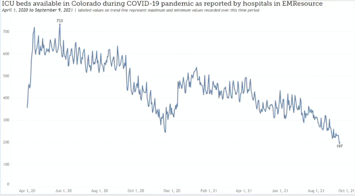 ICU bed availability declines